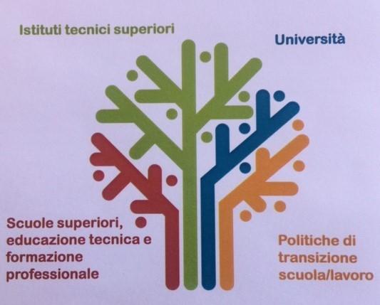 Commissione Nazionale Italiana per l'UNESCO, Comitato Educazione - Impresa