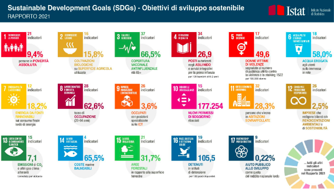 Rapporto ISTAT: la pandemia frena il raggiungimento degli SDGs in Italia